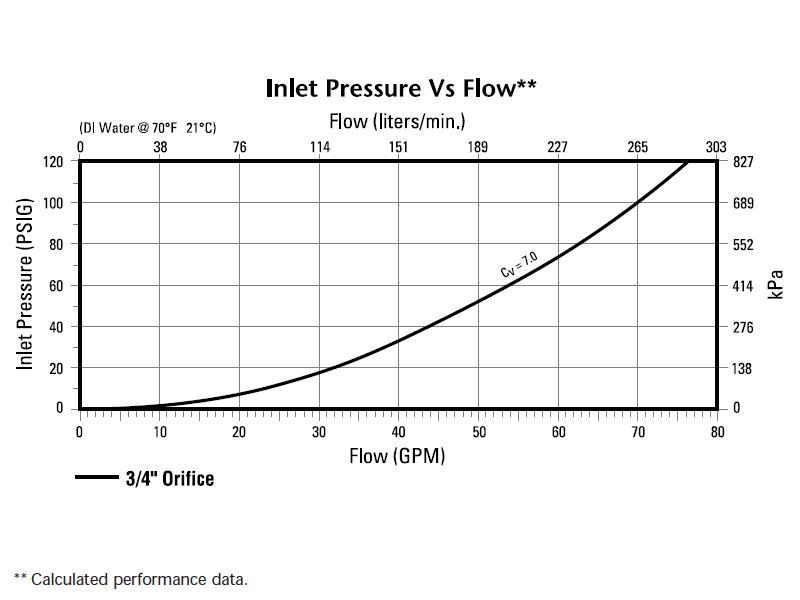 "Furon UPM2-71212NC-VI Pneumatic Actuated 2-Way Diaphragm Valve 3//4/"" Fuse-Bond"