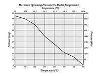 Max. Operating Pressure vs. Media Temperature