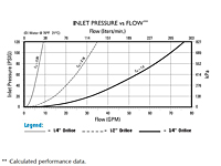 Inlet Pressure vs. Flow