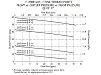 Flow vs. Outlet Pressure vs. Pilot Pressure